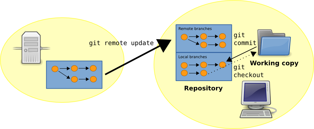 Git Remote/Local