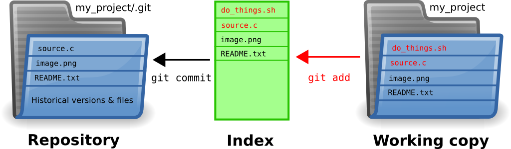 Git Repo/Index/Working-copy